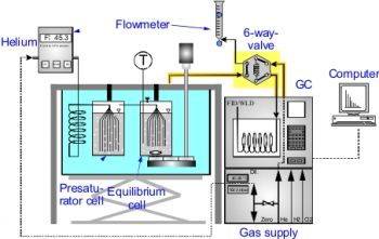 Schematic diagram of the Dilutor apparatus