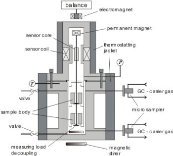 Schematic diagram of the magnetic suspension balanceance